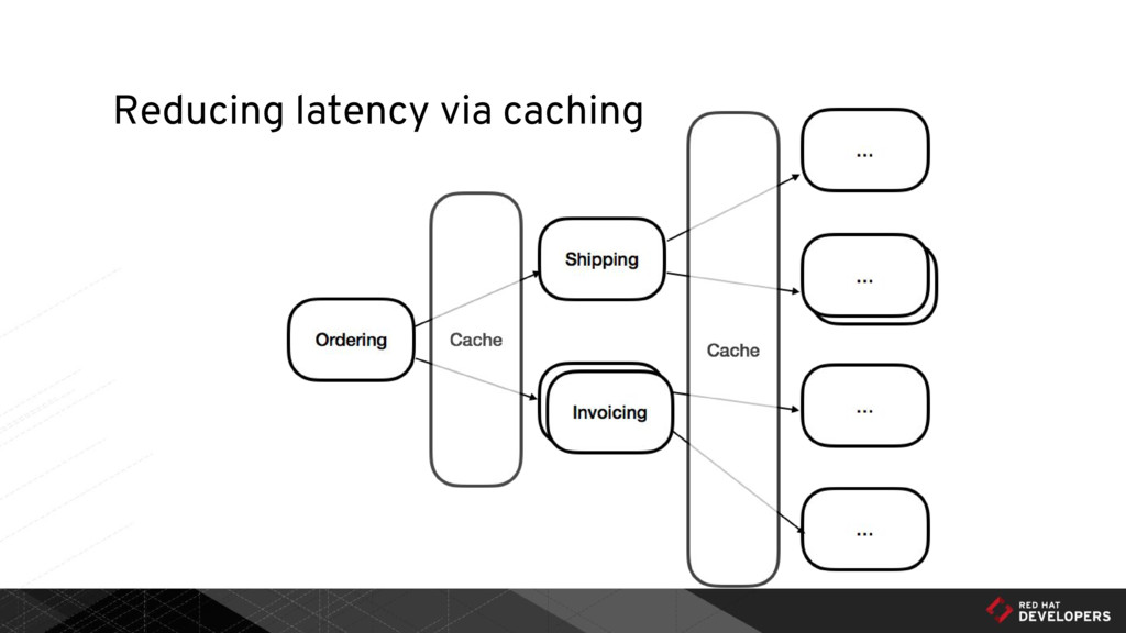 Reducing latency via caching