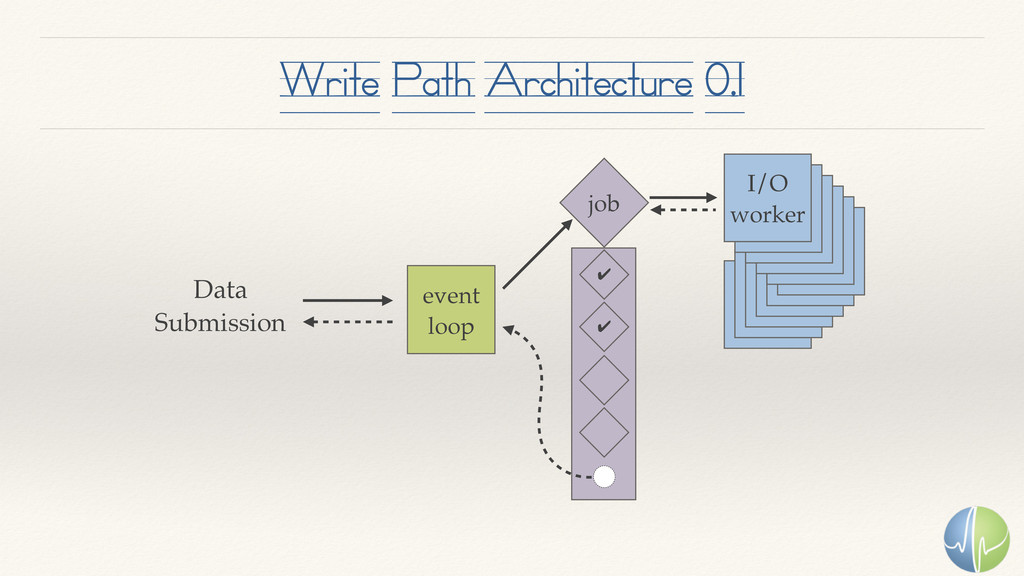 Write Path Architecture 0.1 event loop I/O work...