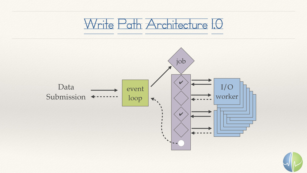 Write Path Architecture 1.0 event loop I/O work...