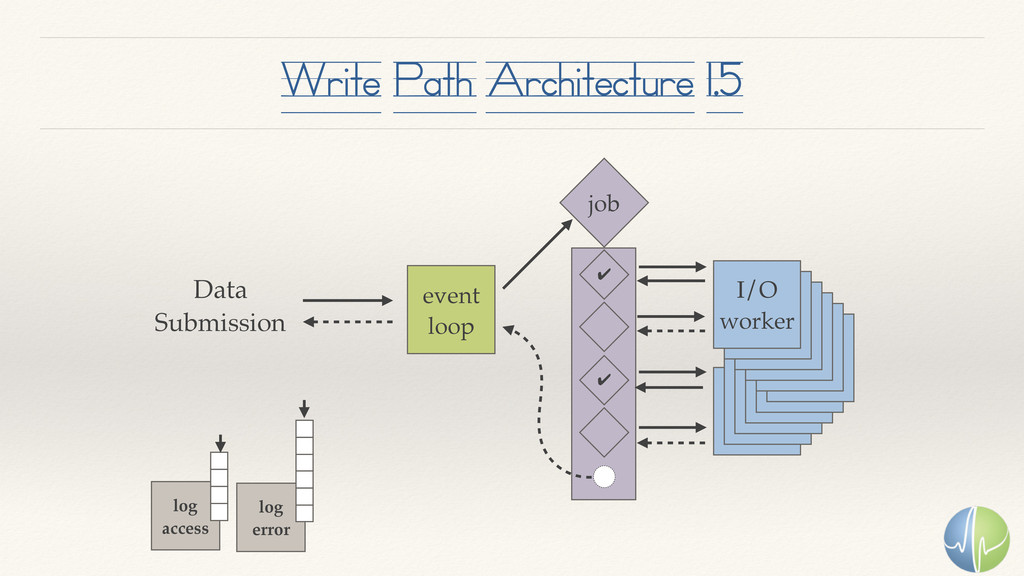Write Path Architecture 1.5 event loop I/O work...