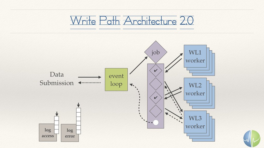 Write Path Architecture 2.0 event loop WL1 work...