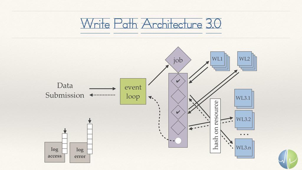 Write Path Architecture 3.0 event loop WL1 job ...