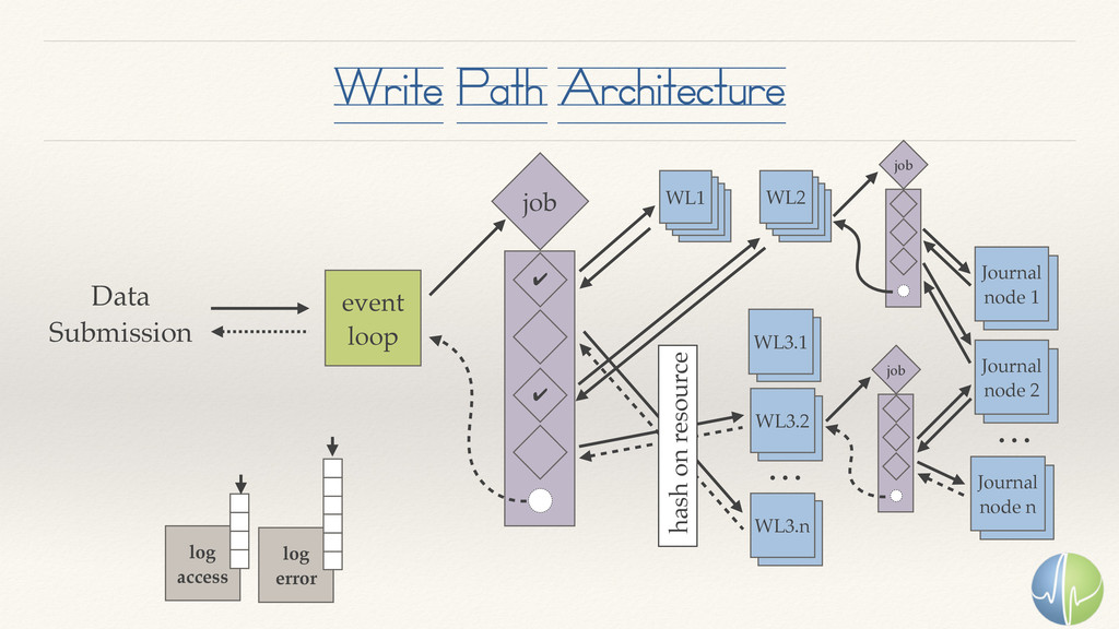 Write Path Architecture event loop WL1 job ✔ ✔ ...
