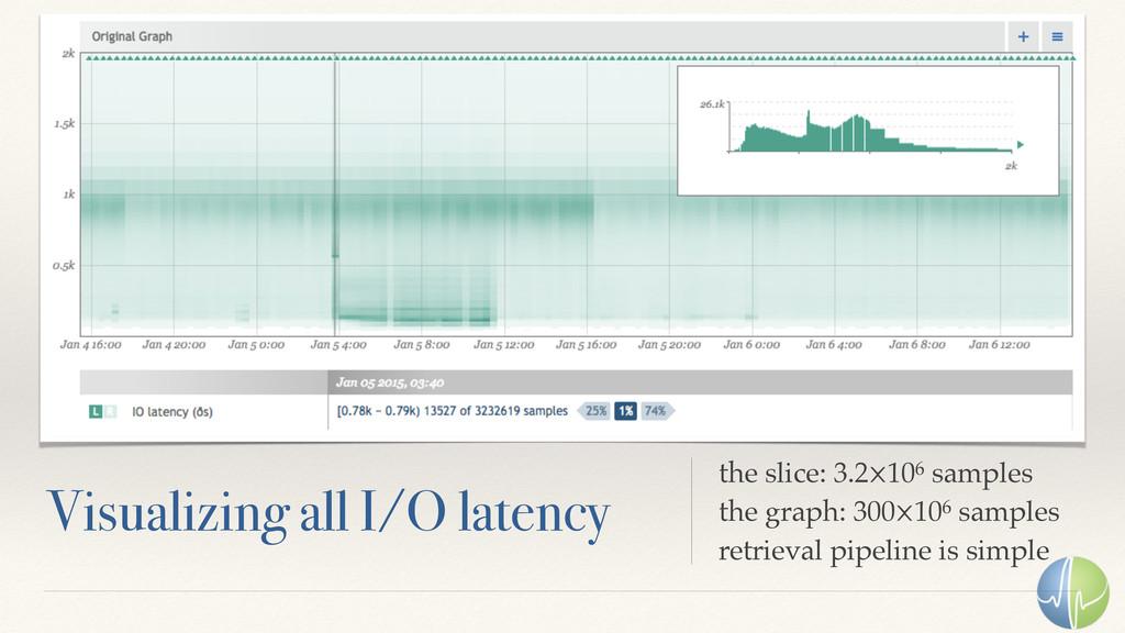Lorem Ipsum Dolor Visualizing all I/O latency t...