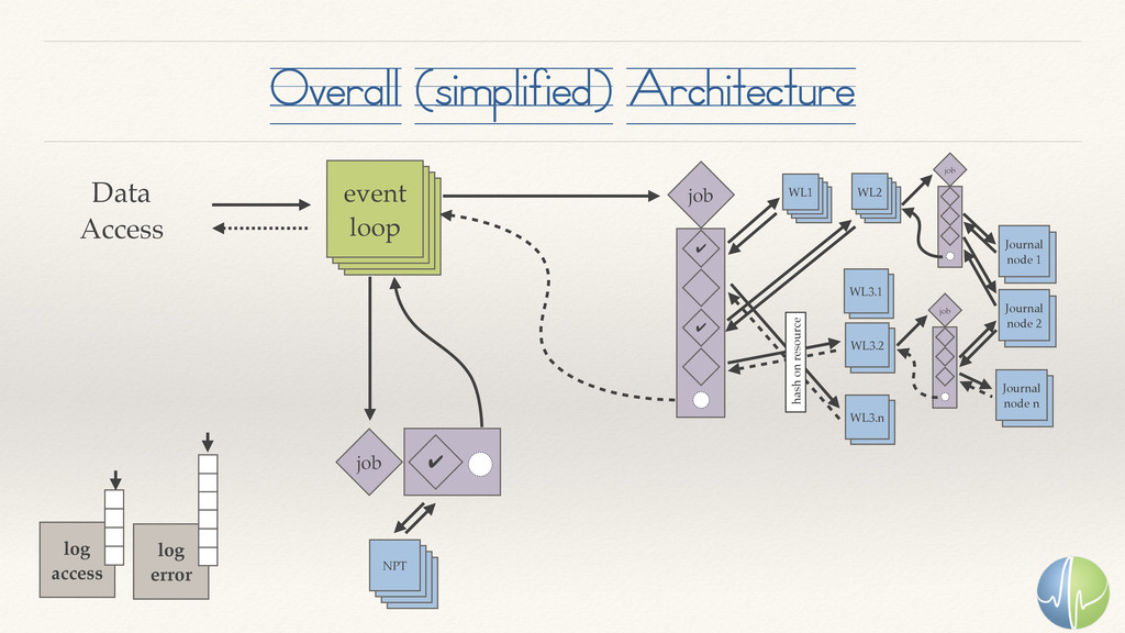 Overall (simplified) Architecture event loop Da...