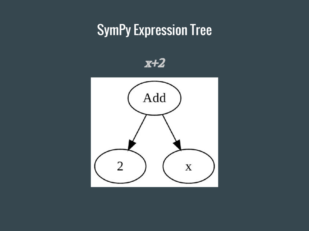 x+2 SymPy Expression Tree