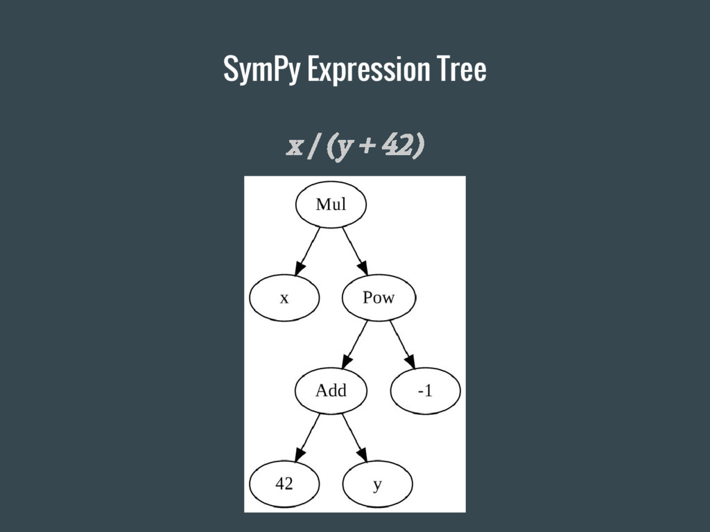 x / (y + 42) SymPy Expression Tree