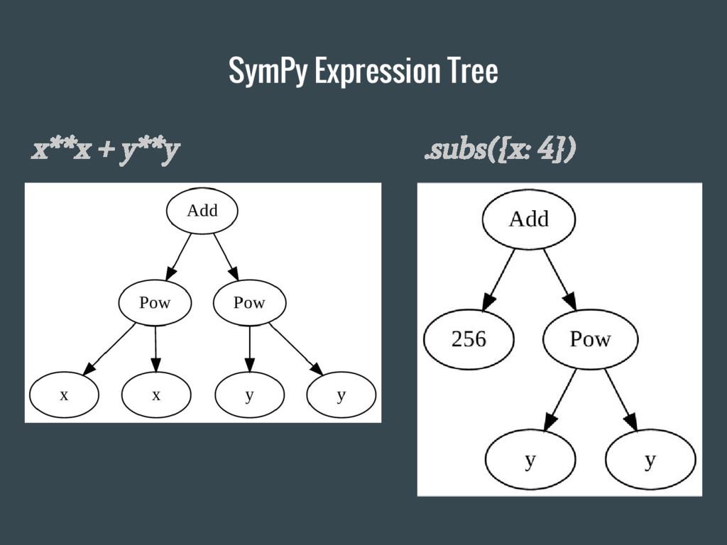 SymPy Expression Tree x**x + y**y .subs({x: 4})