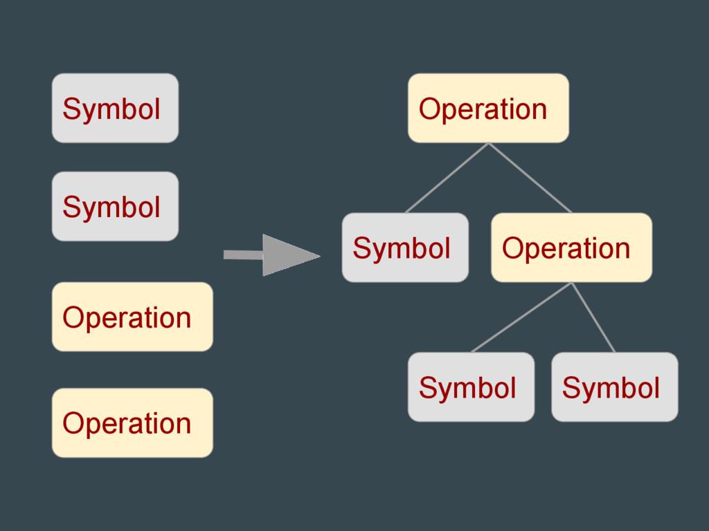 Symbol Symbol Operation Operation Symbol Operat...