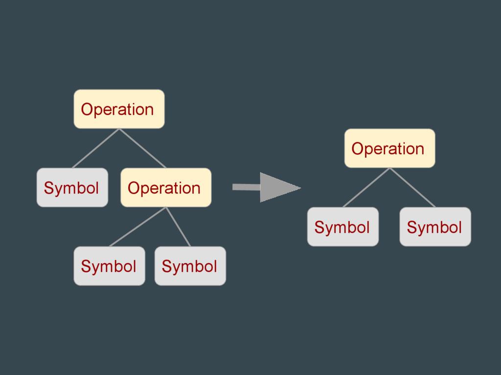 Symbol Operation Operation Symbol Symbol Symbol...