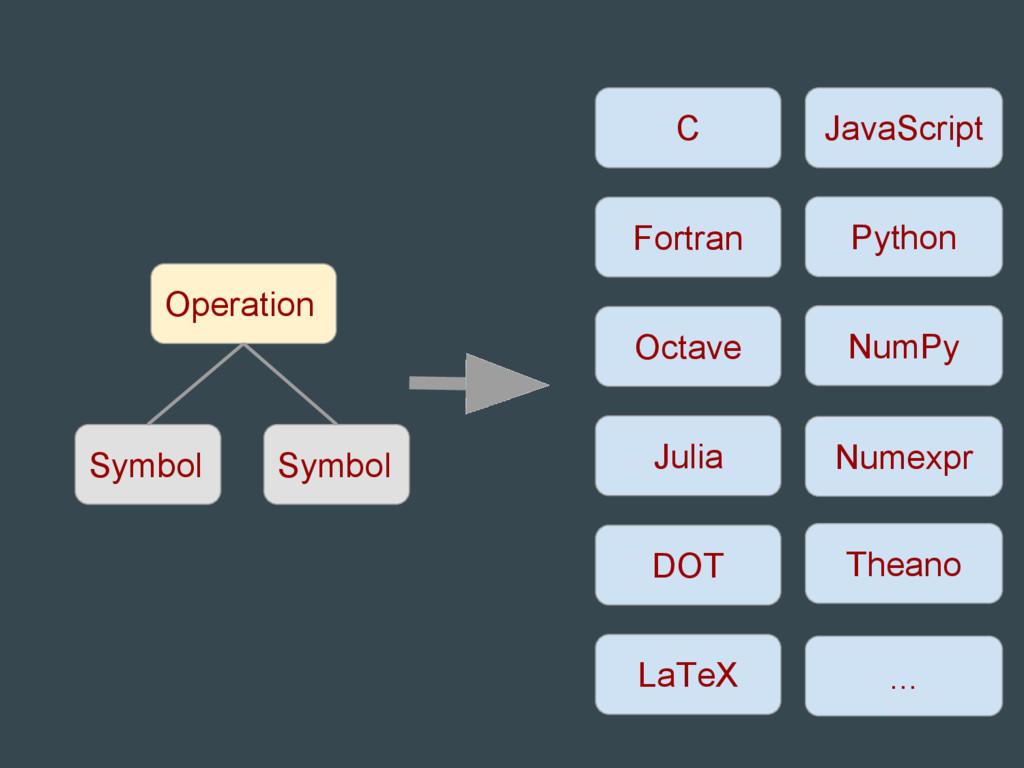 Symbol Operation Symbol C Fortran Octave Julia ...