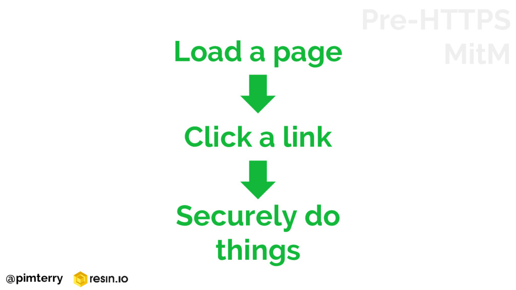 Pre-HTTPS MitM Load a page Securely do things C...