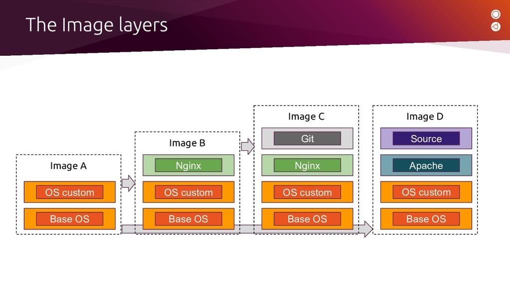 Image B Base OS OS custom Nginx Image C Base OS...