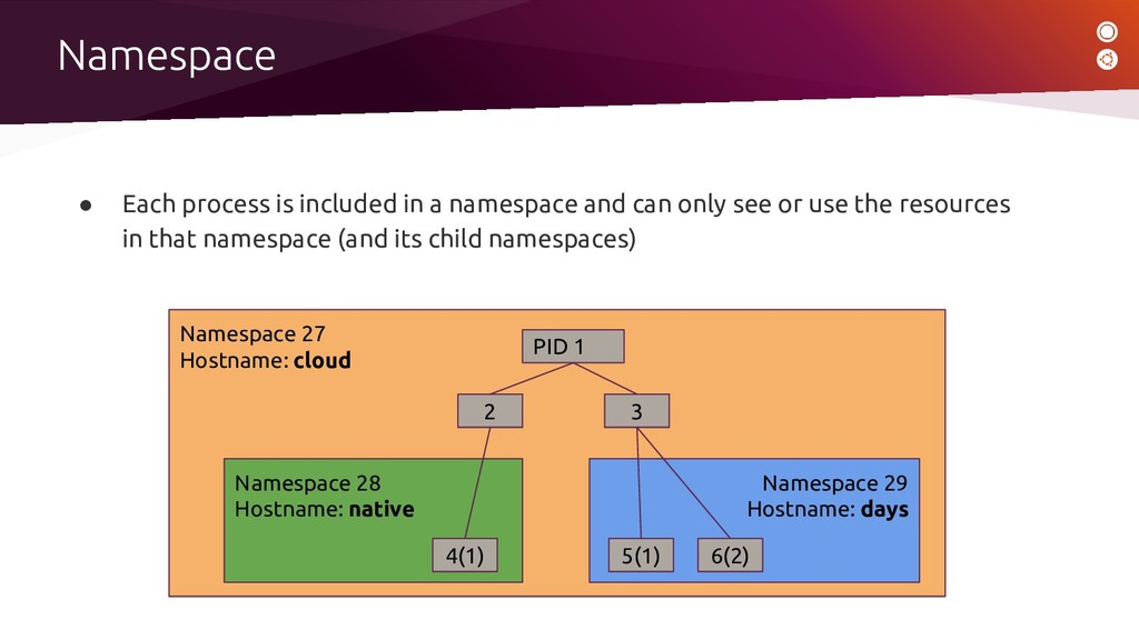 ● Each process is included in a namespace and c...