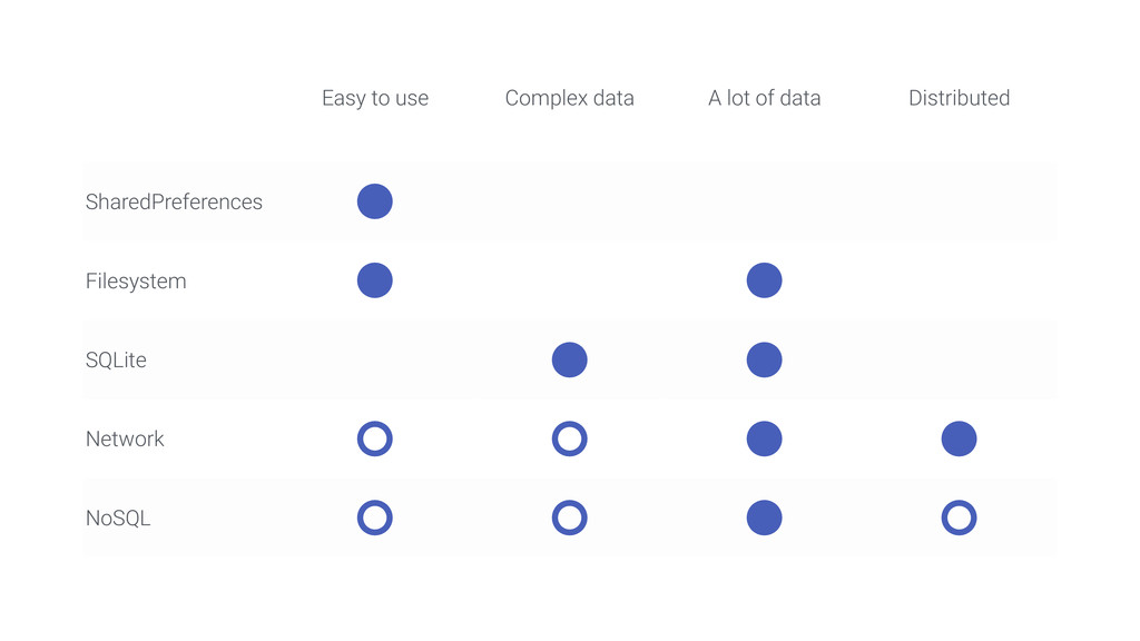 Easy to use Complex data A lot of data Distribu...