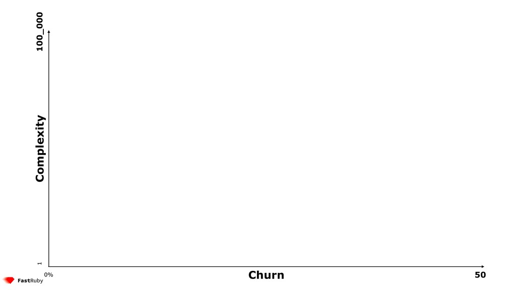 Churn Complexity 50 0% 1 100_000