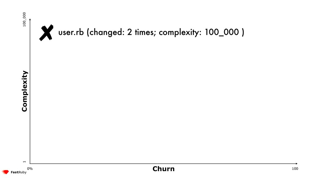 Churn Complexity 100 0% 1 100_000 user.rb (chan...