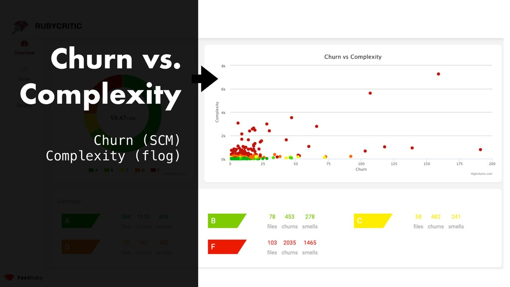 Churn vs. Complexity Churn (SCM) Complexity (fl...