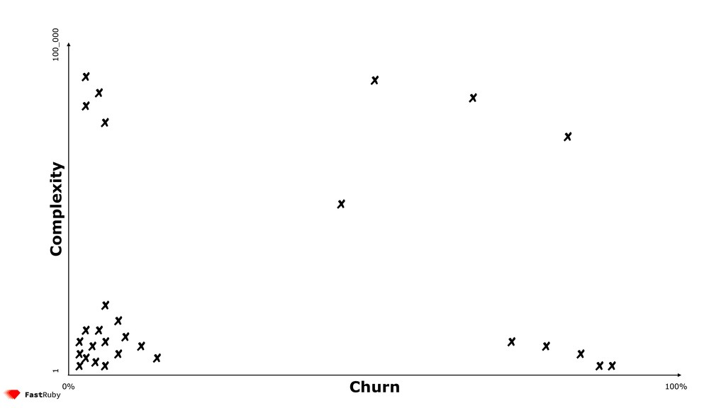 100% 0% 1 100_000 Complexity Churn