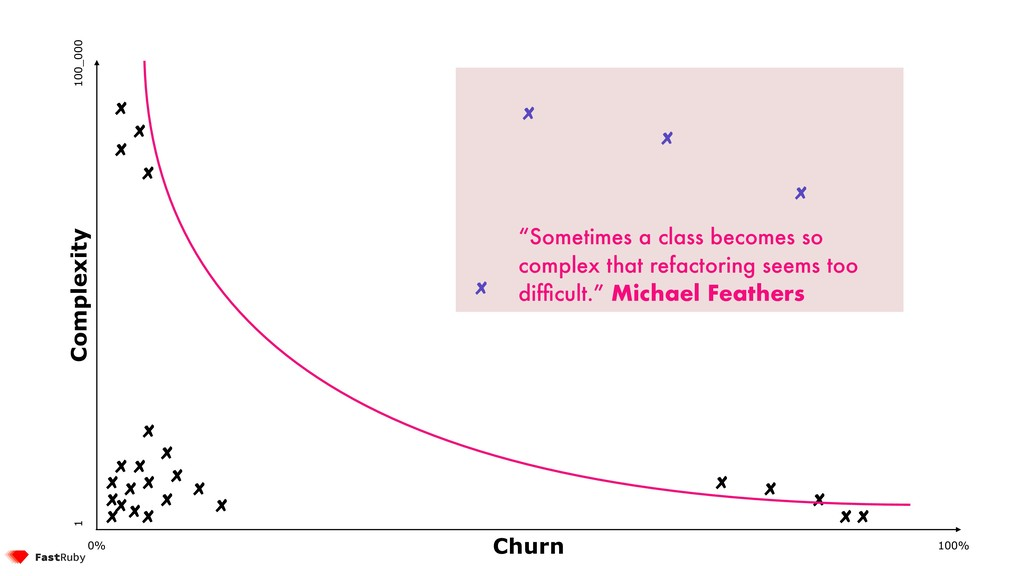 "100% 0% 1 100_000 Complexity Churn ""Sometimes a..."