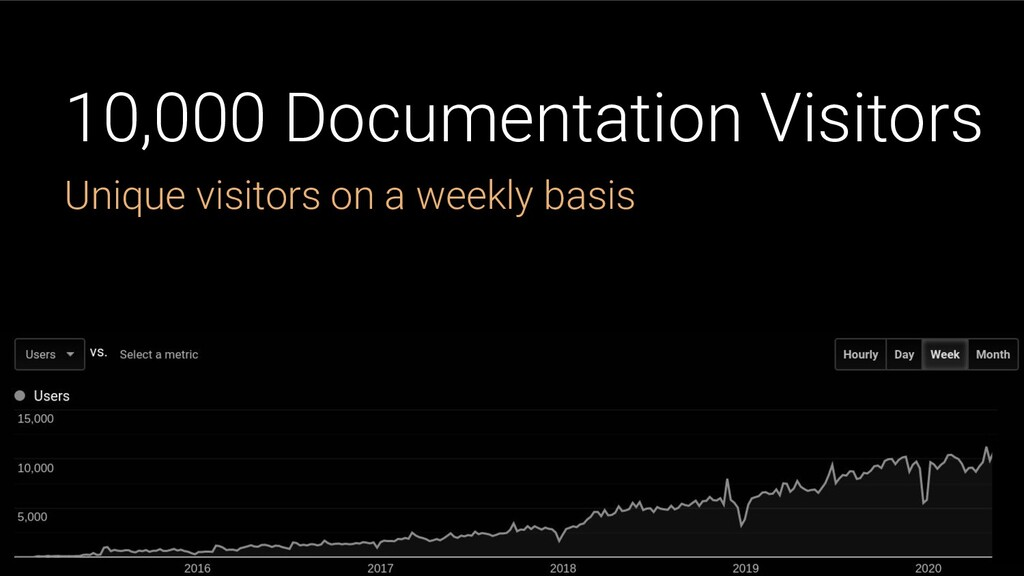 10,000 Documentation Visitors Unique visitors o...