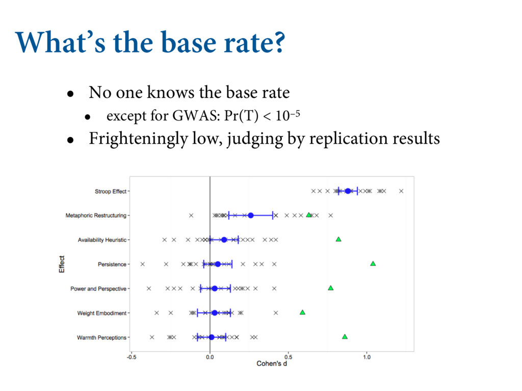 What's the base rate? • No one knows the base r...