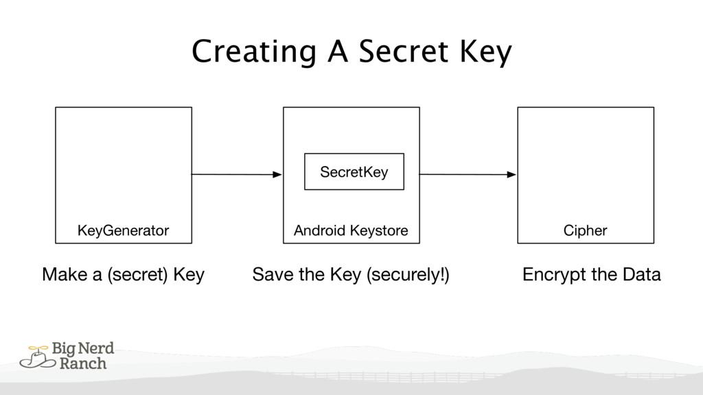 Creating A Secret Key Android Keystore Make a (...