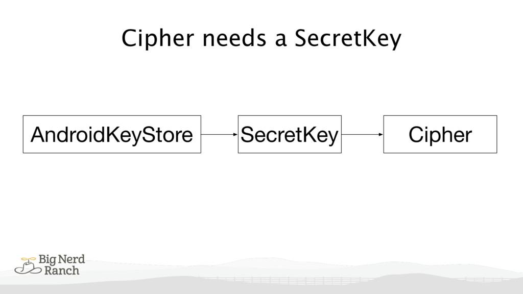 Cipher needs a SecretKey Cipher SecretKey Andro...