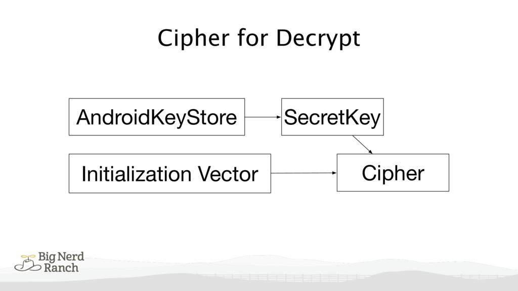 Cipher for Decrypt Cipher SecretKey AndroidKeyS...