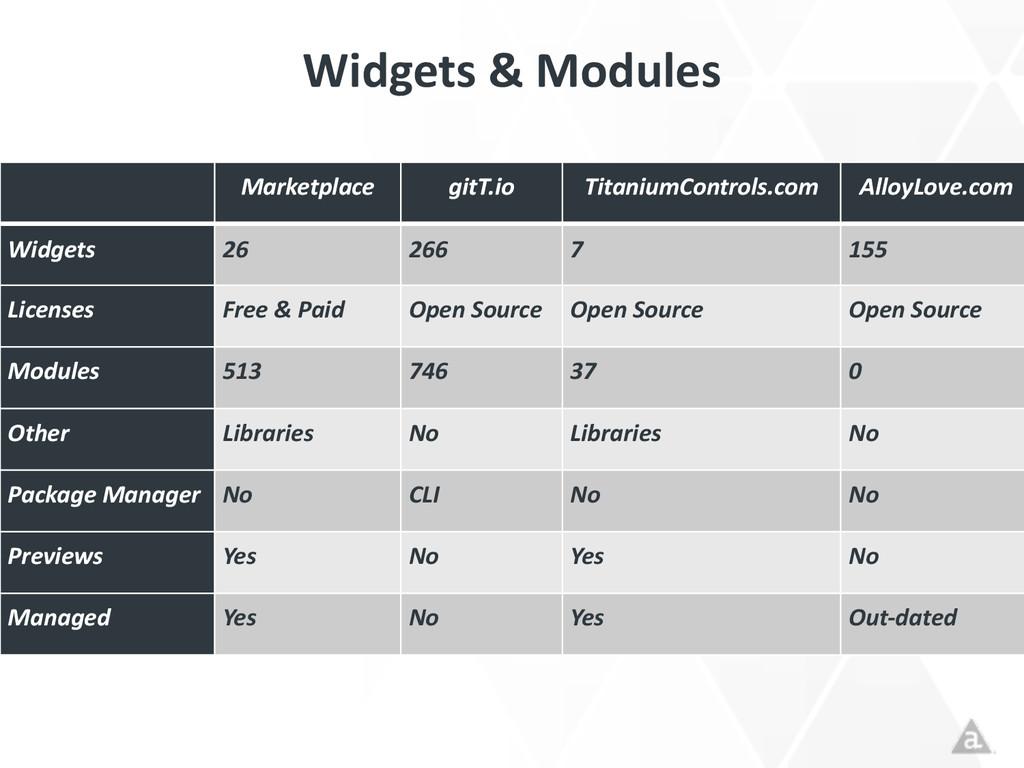 Widgets & Modules Marketplace gitT.io Tit...