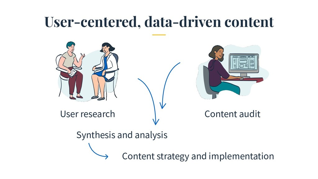 User-centered, data-driven content User researc...