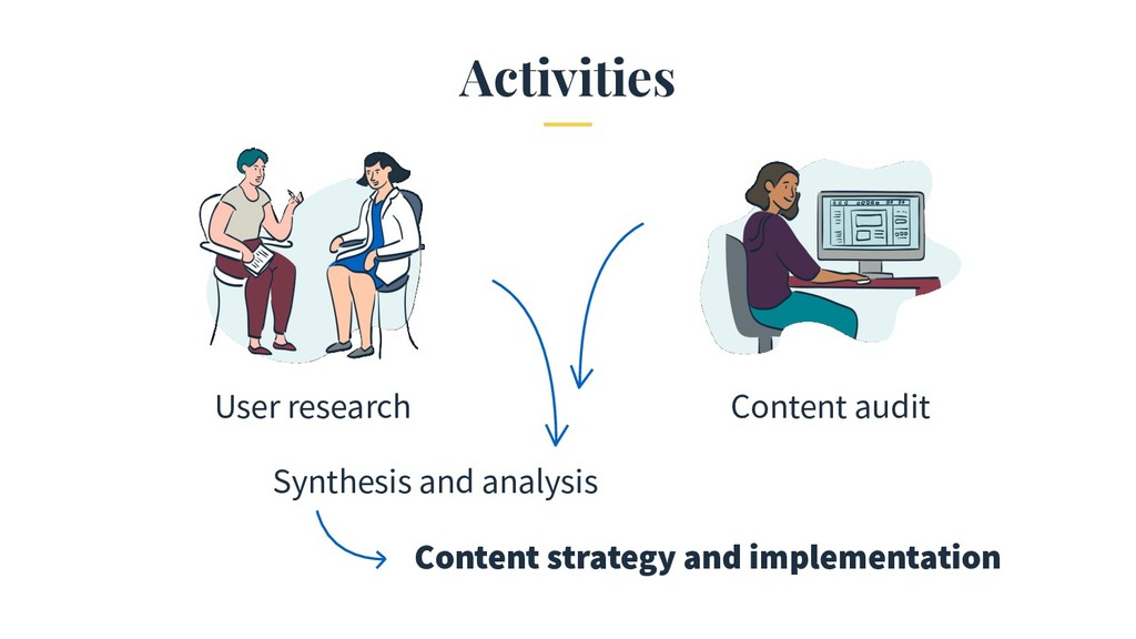 Activities User research Content audit Synthesi...