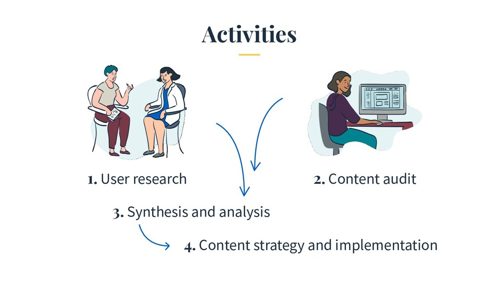 Activities 1. User research 2. Content audit 3....