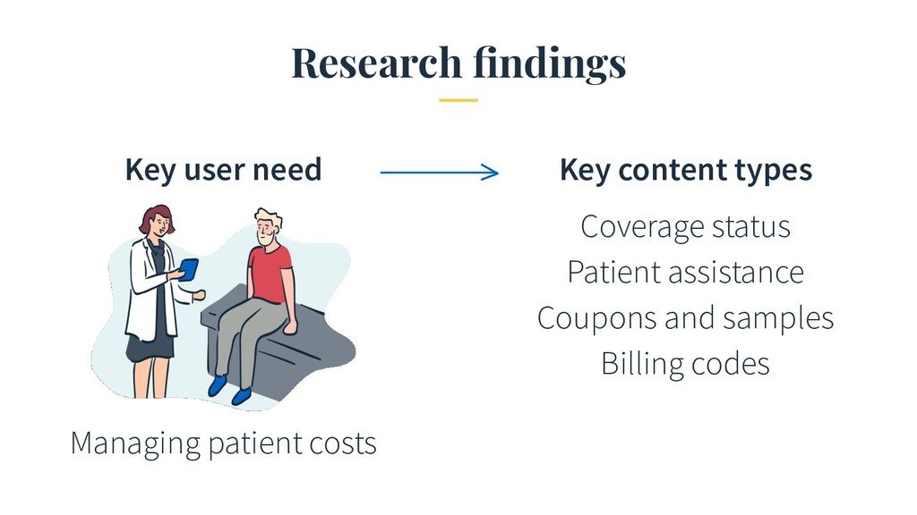Research findings Managing patient costs Coverag...