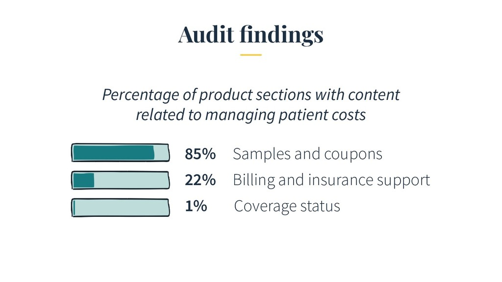 Audit findings Percentage of product sections wi...