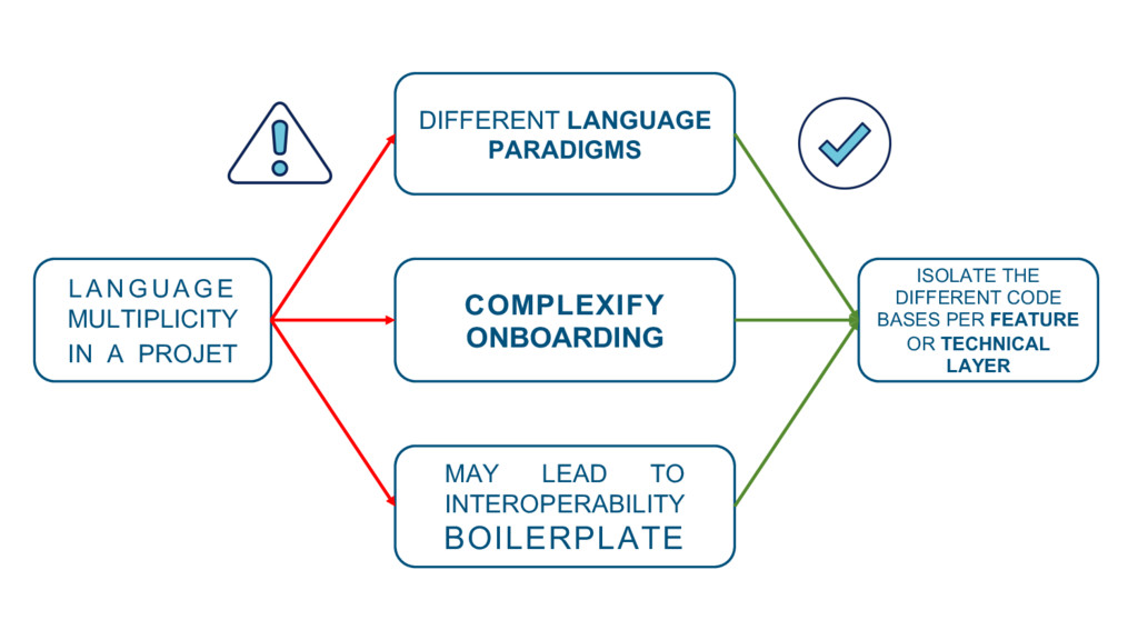 COMPLEXIFY ONBOARDING DIFFERENT LANGUAGE PARADI...