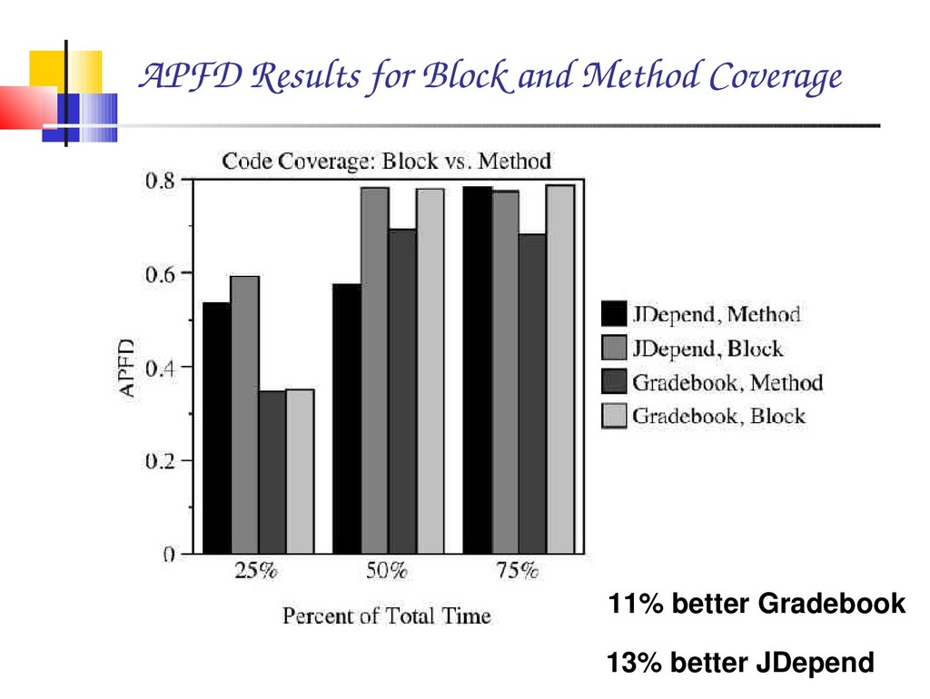APFD Results for Block and Method Coverage 11% ...