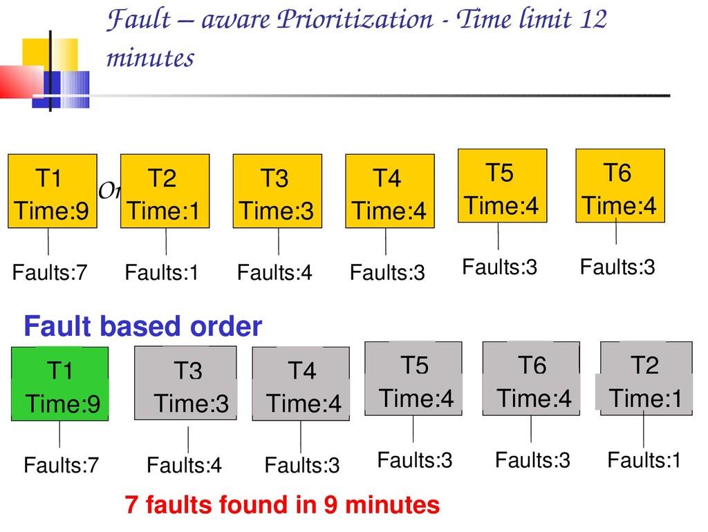 Fault – aware Prioritization  Time limit 12 mi...