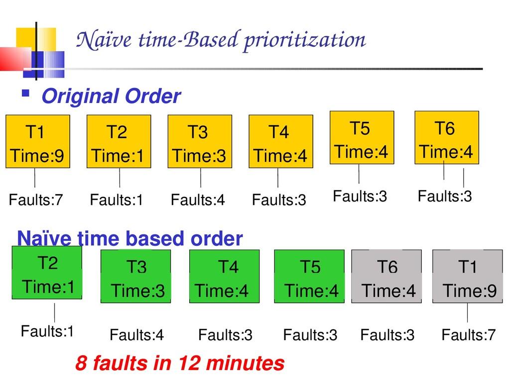 Naïve timeBased prioritization  Original Orde...