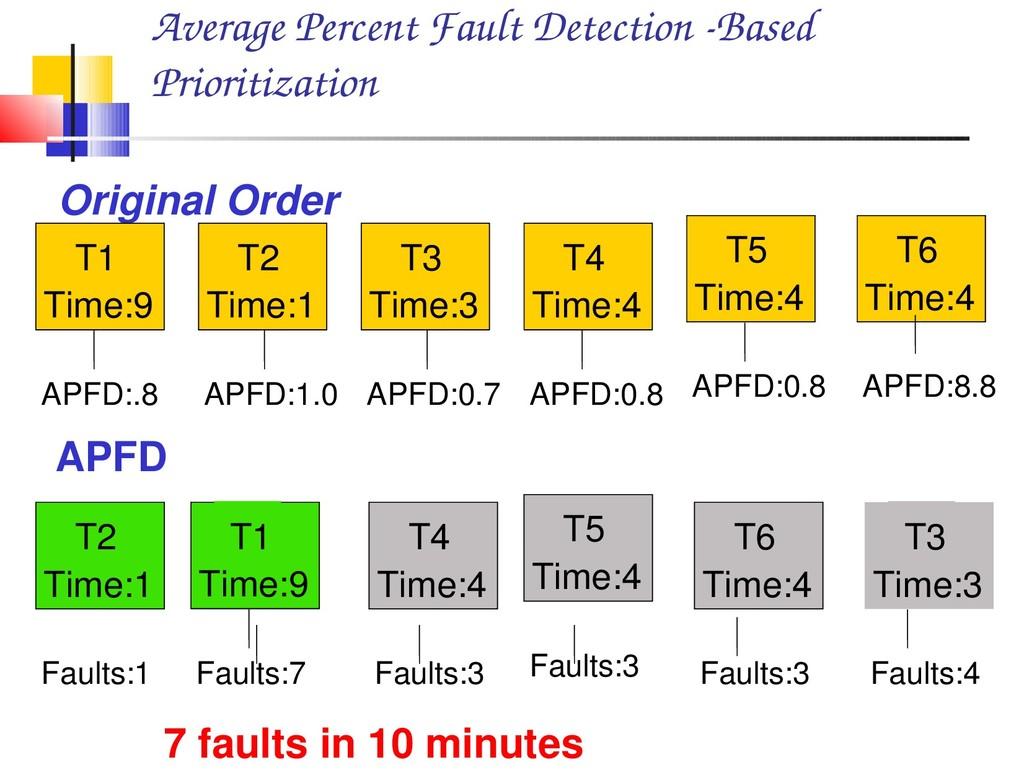 Average Percent Fault Detection Based Prioriti...