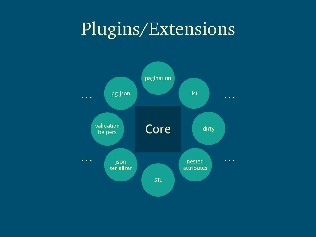 Plugins/Extensions Core list nested attributes ...