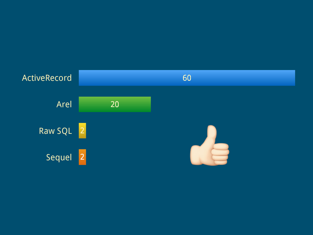 ActiveRecord Arel Raw SQL Sequel 2 2 20 60 !