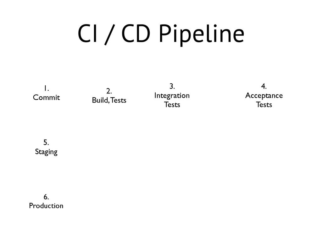CI / CD Pipeline 1.  Commit 2.  Build, Test...