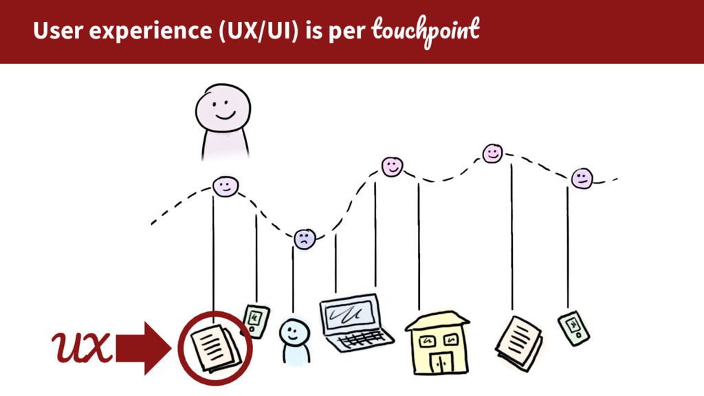 User experience (UX/UI) is per UX