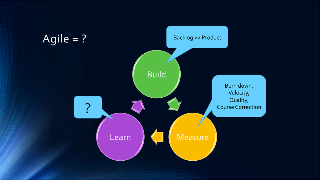 Agile = ?  Build  Measure  Learn...