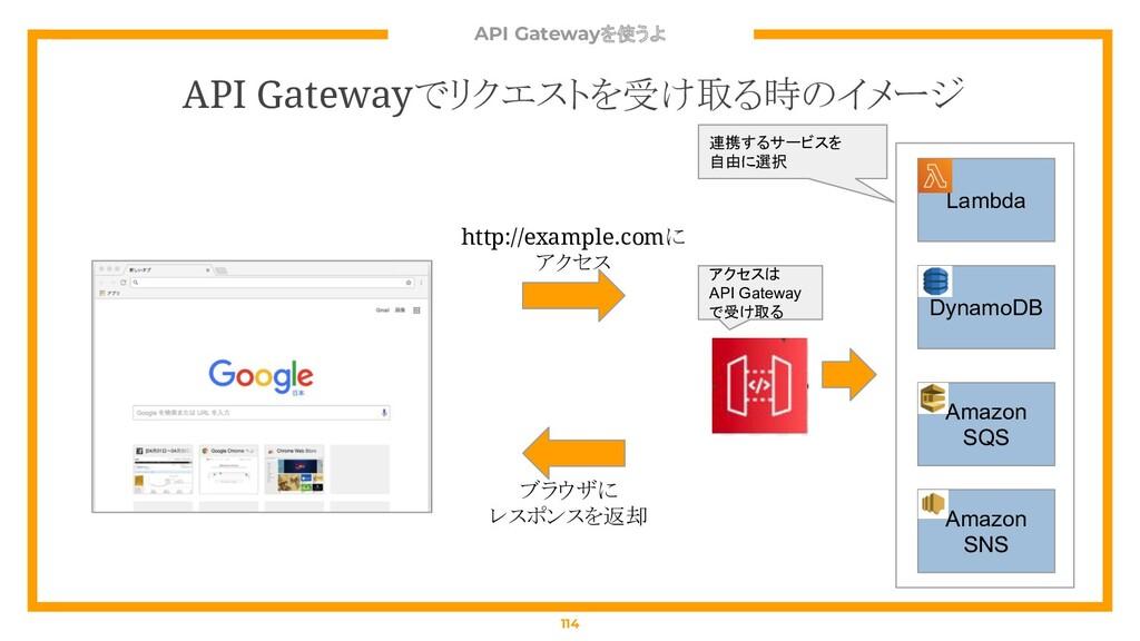 API Gatewayを使うよ 114 API Gatewayでリクエストを受け取る時のイメー...