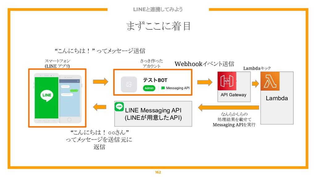 LINEと連携してみよう 162 まずここに着目 API Gateway Lambda スマー...