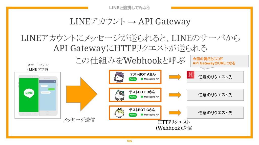 LINEと連携してみよう 165 LINEアカウント → API Gateway LINEアカ...