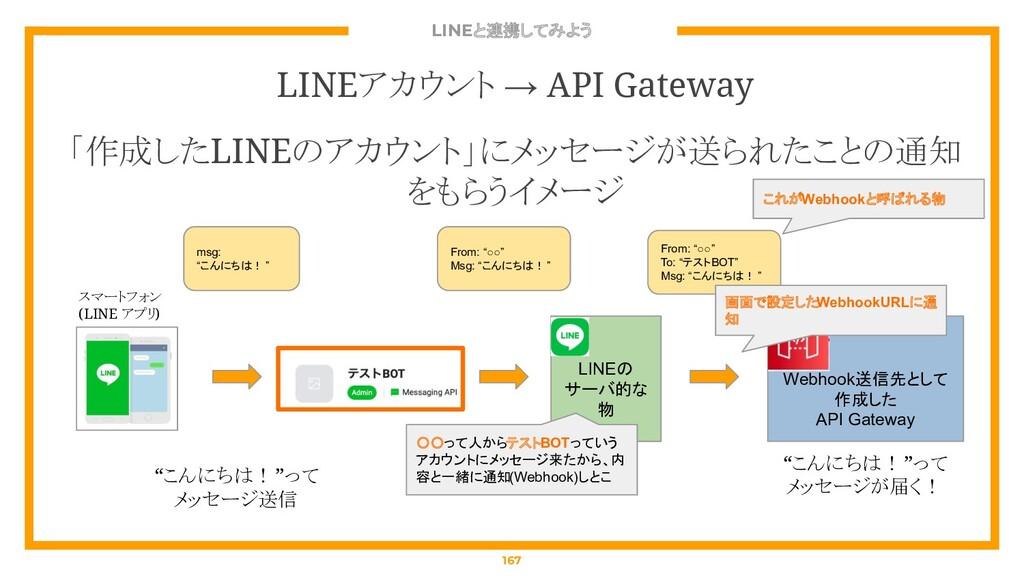 LINEと連携してみよう 167 LINEアカウント → API Gateway 「作成したL...