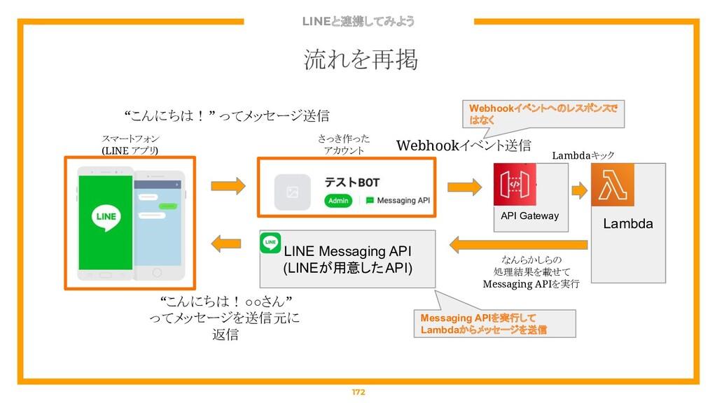 LINEと連携してみよう 172 流れを再掲 API Gateway Lambda スマートフ...